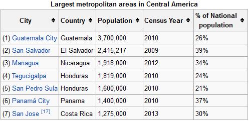 Central America Metropolitan Areas