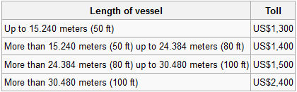 Length of Vessel Charge
